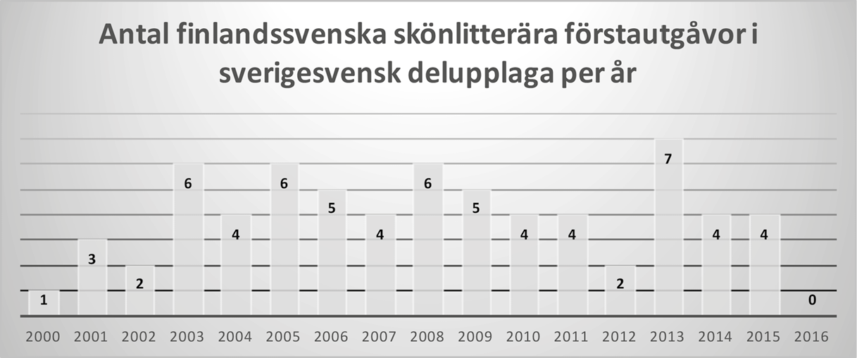 Antal finlandssvenska skönlitterära förstautgåvor i sverigesvensk delupplaga per år. Antalet växlar mellan 0 och 7 titlar under perioden 2000-2016.